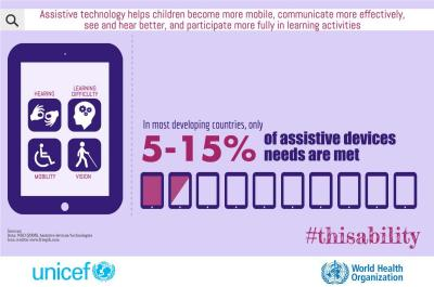 Infographic with image of a mobile device and the text: In most developing countries, only 5 - 15% of assistive devices are met