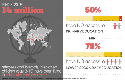 Infographic with a globe and world map depicting crises affected countries where children have no access to education